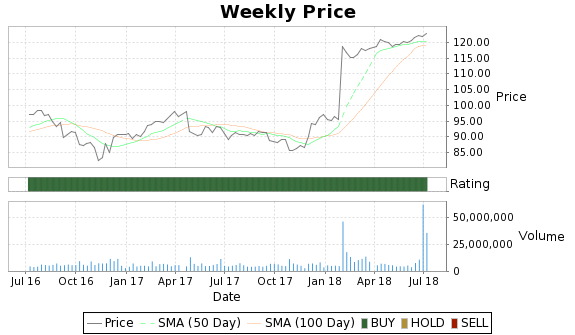 DPS Price-Volume-Ratings Chart