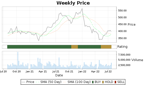 DPZ Price-Volume-Ratings Chart
