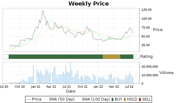 DQ Price-Volume-Ratings Chart