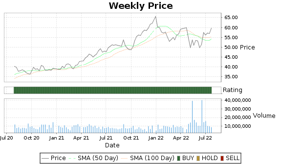 DRE Price-Volume-Ratings Chart