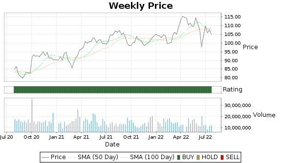 DUK Price-Volume-Ratings Chart