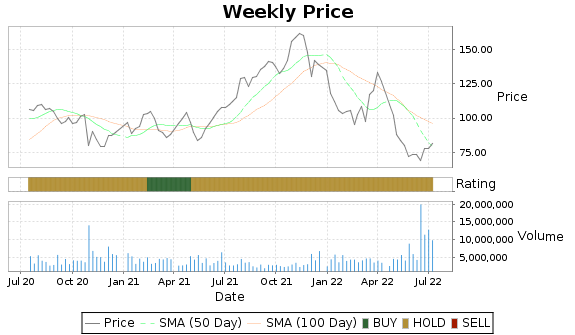 DXCM Price-Volume-Ratings Chart