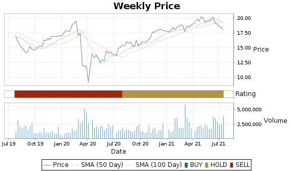 DX Price-Volume-Ratings Chart