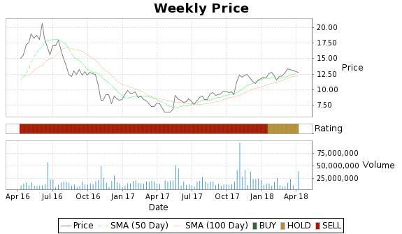DYN Price-Volume-Ratings Chart