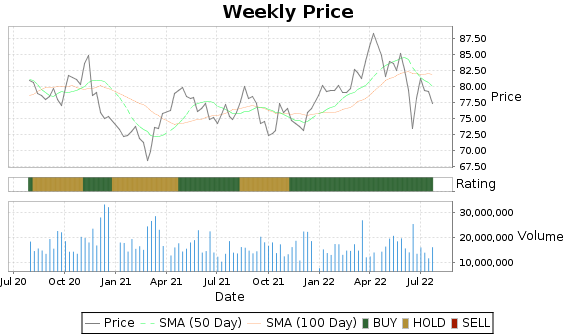 D Price-Volume-Ratings Chart