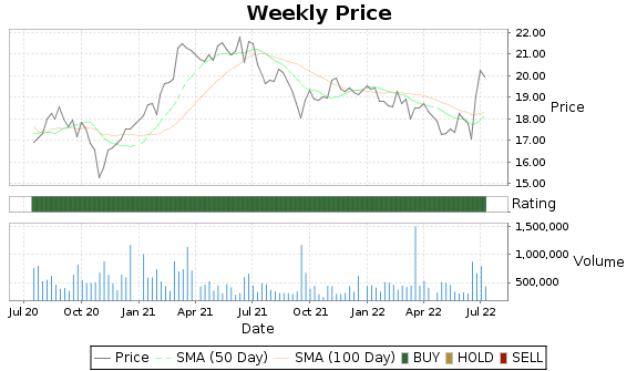 EBF Price-Volume-Ratings Chart