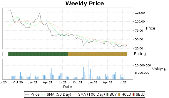 EBS Price-Volume-Ratings Chart