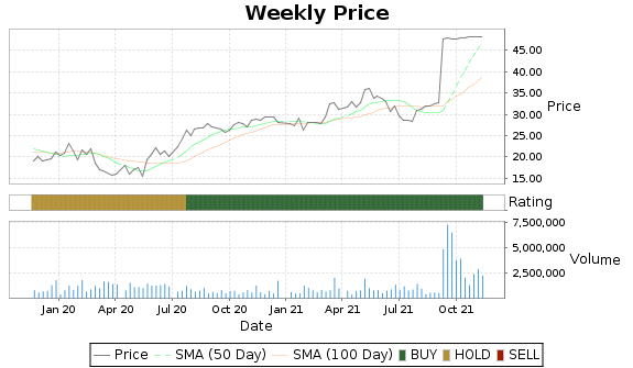 ECHO Price-Volume-Ratings Chart