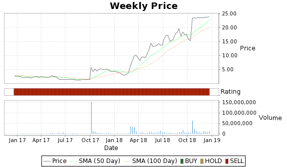 ECYT Price-Volume-Ratings Chart