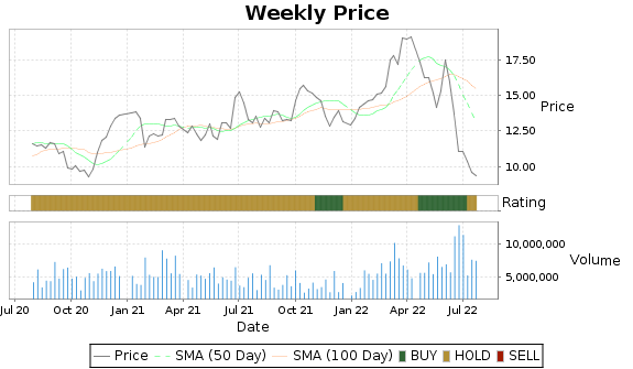 EC Price-Volume-Ratings Chart
