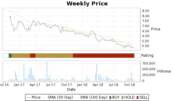 EDGW Price-Volume-Ratings Chart
