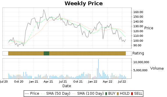 EEFT Price-Volume-Ratings Chart