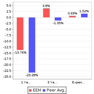 EEM Return and Expenses Comparison Chart