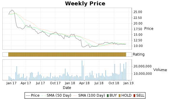 EEP Price-Volume-Ratings Chart