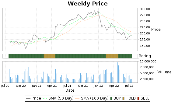 EFX Price-Volume-Ratings Chart