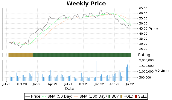 EGBN Price-Volume-Ratings Chart
