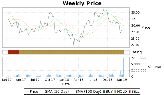 EGL Price-Volume-Ratings Chart