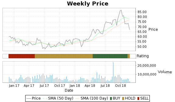 EGN Price-Volume-Ratings Chart
