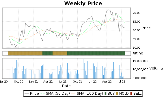EIX Price-Volume-Ratings Chart
