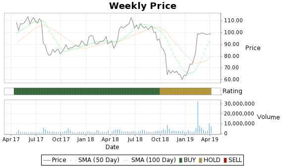 ELLI Price-Volume-Ratings Chart