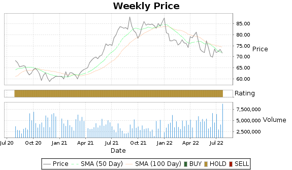 ELS Price-Volume-Ratings Chart