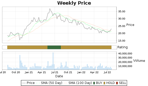 ELY Price-Volume-Ratings Chart