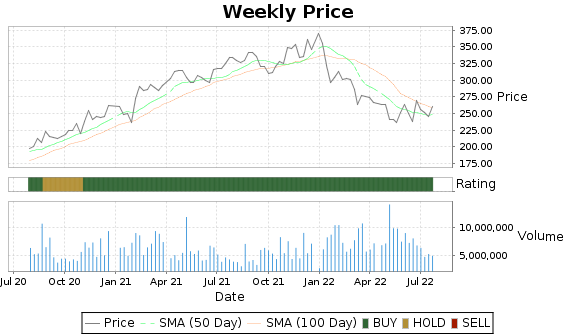 EL Price-Volume-Ratings Chart
