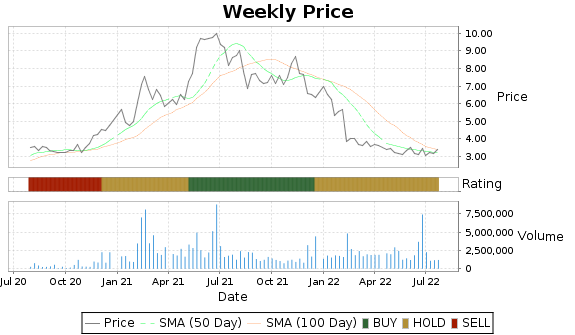 EMKR Price-Volume-Ratings Chart