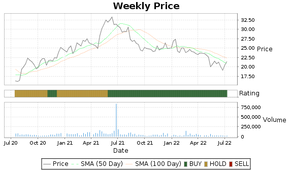 EML Price-Volume-Ratings Chart