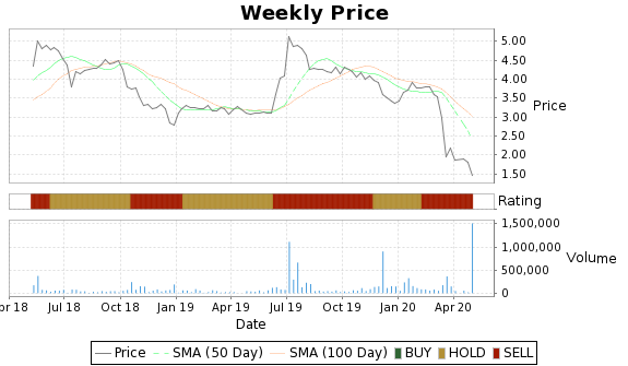 EMMS Price-Volume-Ratings Chart