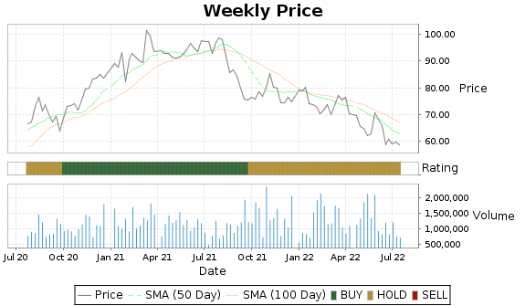 ENS Price-Volume-Ratings Chart