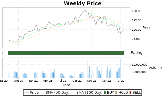 ENTG Price-Volume-Ratings Chart