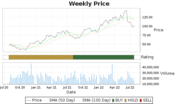 EOG Price-Volume-Ratings Chart
