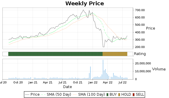EPAM Price-Volume-Ratings Chart
