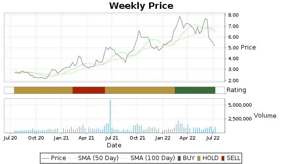 EPM Price-Volume-Ratings Chart