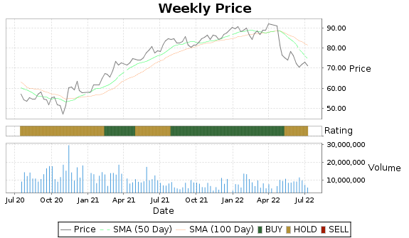 EQR Price-Volume-Ratings Chart