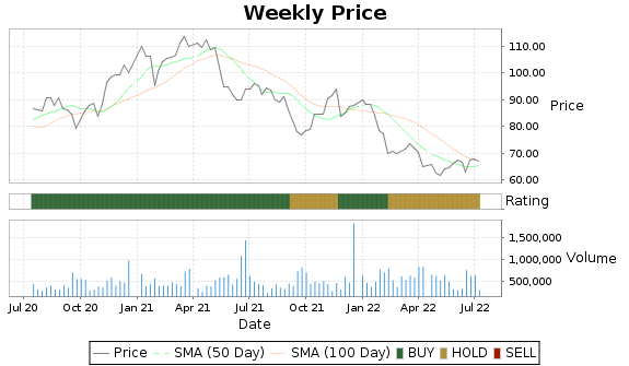 ESE Price-Volume-Ratings Chart