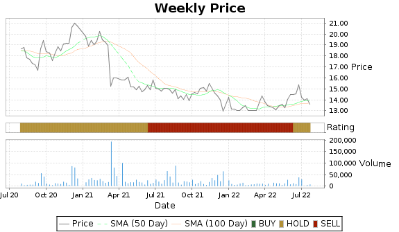 ESP Price-Volume-Ratings Chart