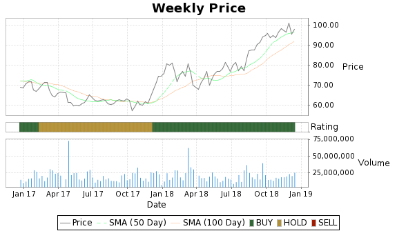 ESRX Price-Volume-Ratings Chart