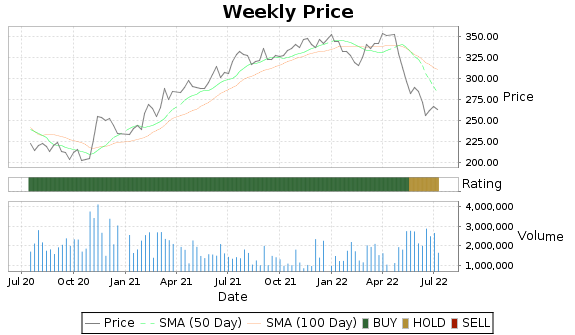 ESS Price-Volume-Ratings Chart