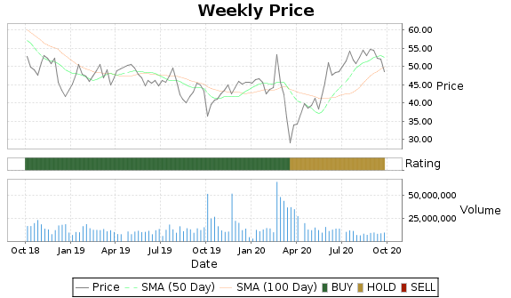 ETFC Price-Volume-Ratings Chart