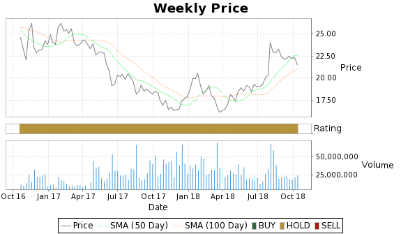 ETP Price-Volume-Ratings Chart