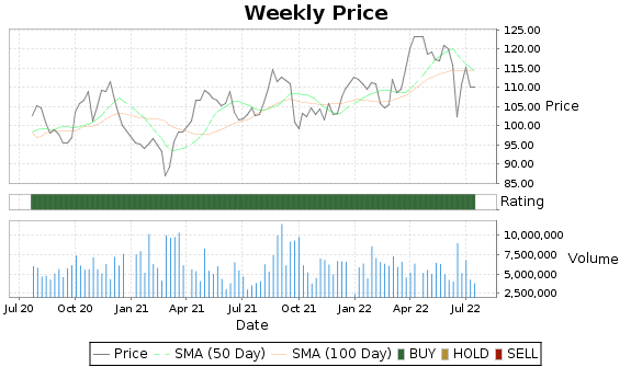 ETR Price-Volume-Ratings Chart