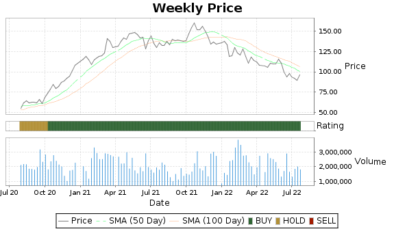 EVR Price-Volume-Ratings Chart