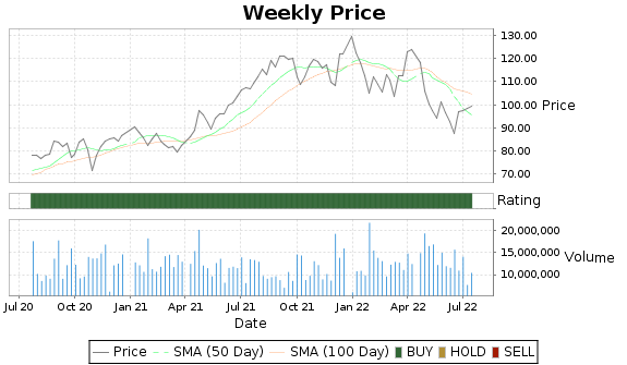 EW Price-Volume-Ratings Chart