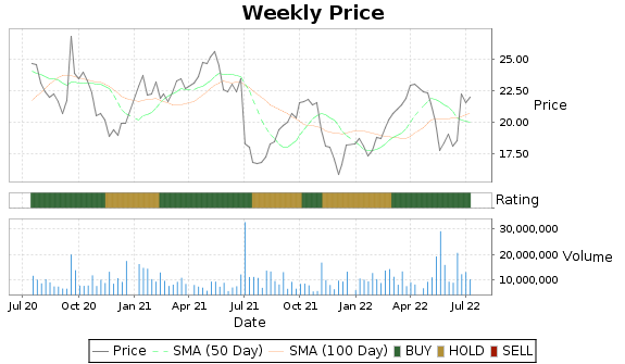 EXEL Price-Volume-Ratings Chart