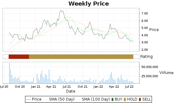 EXK Price-Volume-Ratings Chart