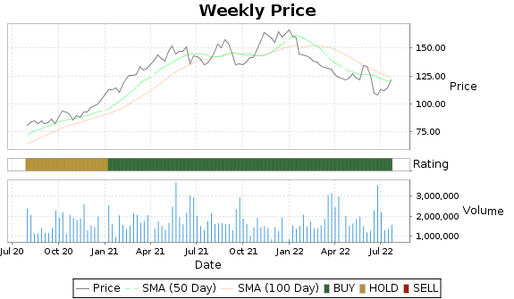 EXP Price-Volume-Ratings Chart