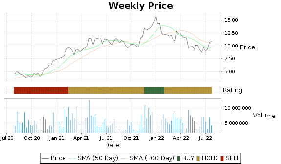 EXTR Price-Volume-Ratings Chart