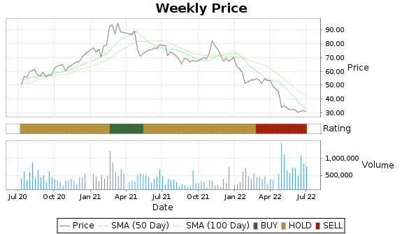 FARO Price-Volume-Ratings Chart